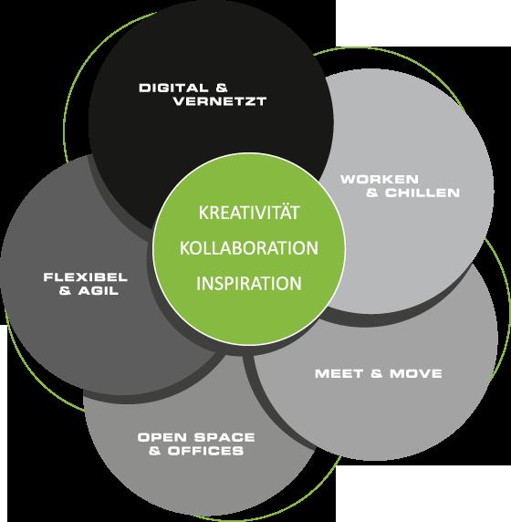 UPW_Infografik_Workspace02_neu
